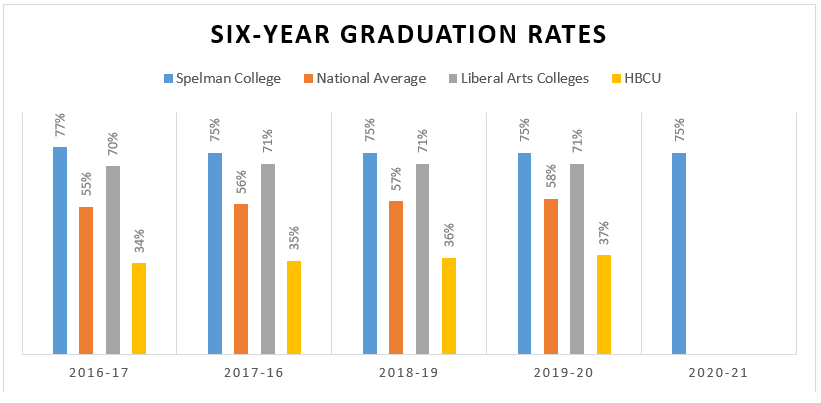 Spelman College Graduation Rates