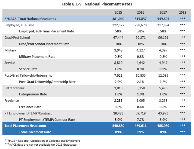 National Placement Rates