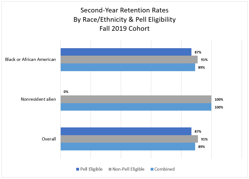 Second Year Retention by Race Ethnicity
