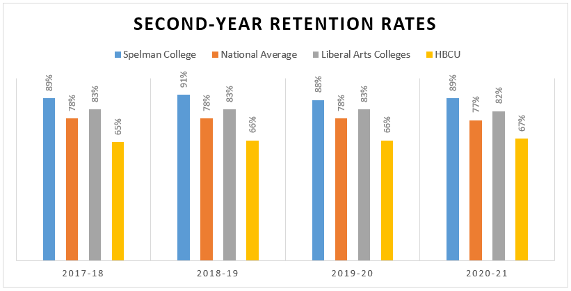 Spelman College Rention Rates